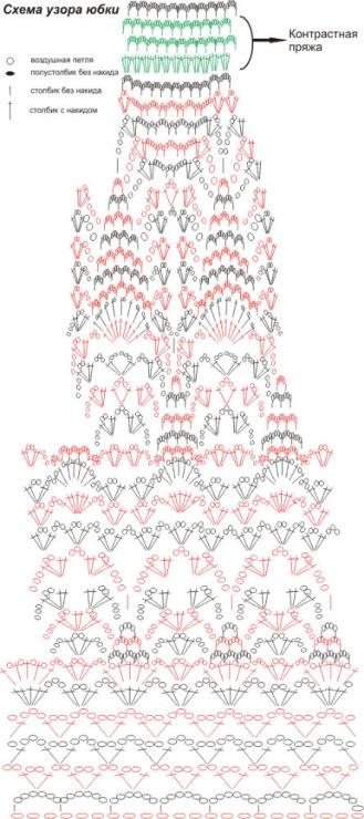 Различные схемы для вязания платьев, помогут вам сделать собственный выбор модели. Связанные крючком сарафаны и
